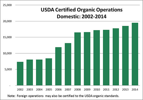 USDA Announces Record Number of Organic Producers in U.S.